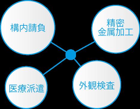 シンエイは構内請負・精密金属加工・医療派遣・外観検査の4つの事業領域を持っています。