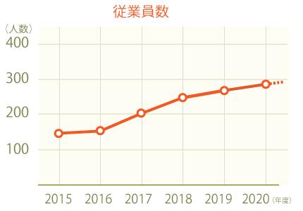 従業員数推移グラフ2020